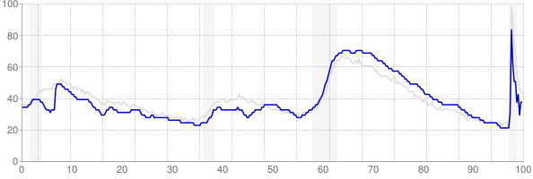 Georgia monthly unemployment rate chart from 1990 to December 2020